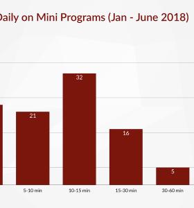 小程序开发-2018小程序数据汇报